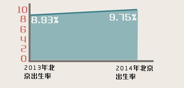 北京出生率 人人保