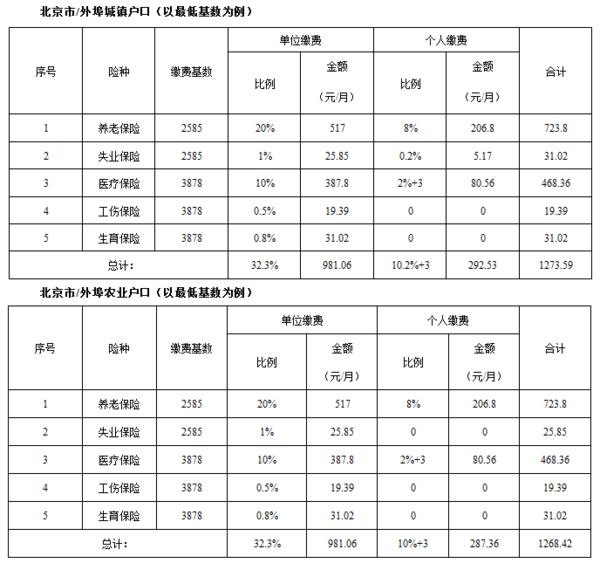 2016年最新北京社保缴纳标准
