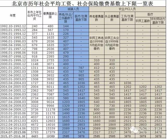 2016年北京市社保缴费 单位个人明细表