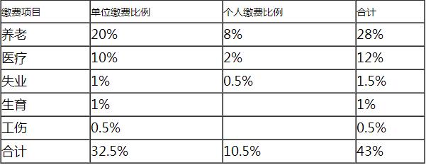 2016年最新最全上海单位和个人社保缴费比例