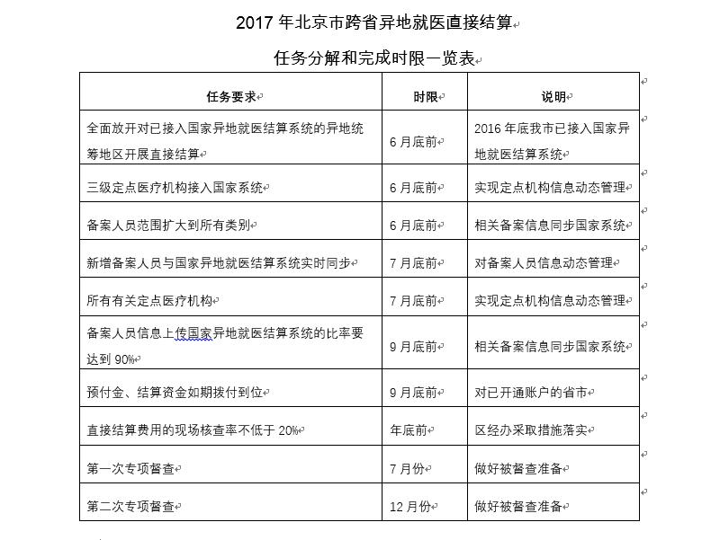北京市跨省异地就医结算时限表