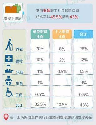 上海自己交社保怎么交_上海自己交社保怎么交_上海外地人自己交社保