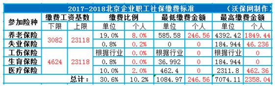 2018北京社保缴纳基数