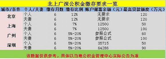 2018北京公积金贷款额度  北京本地宝